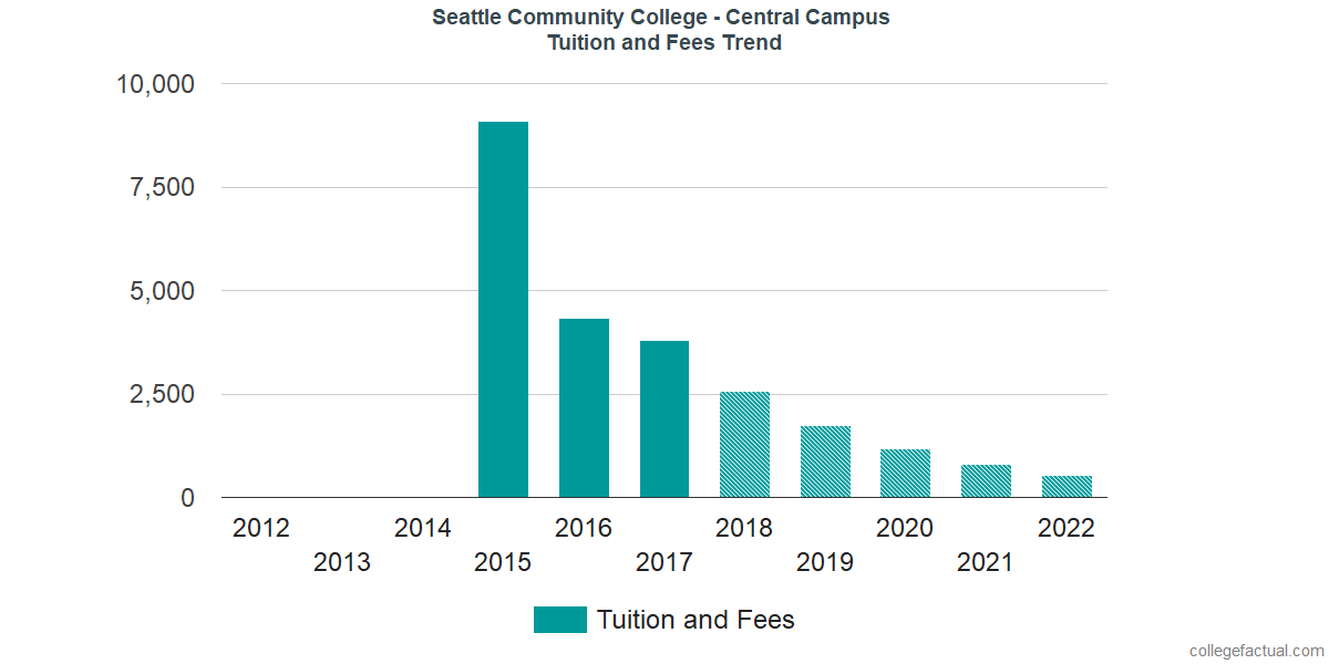 Tuition and Fees Trends at Seattle Central College