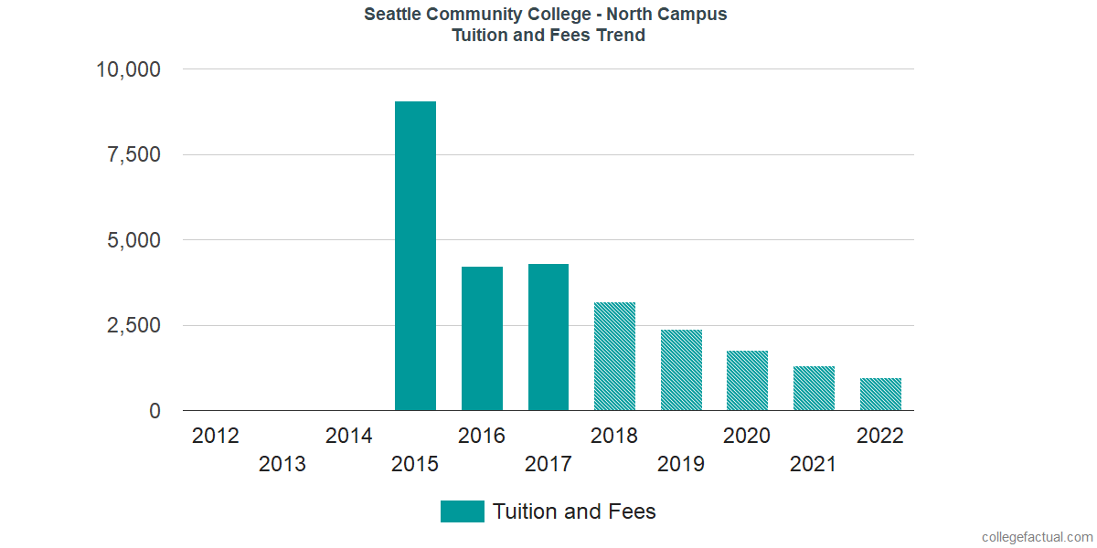 Tuition and Fees Trends at North Seattle College
