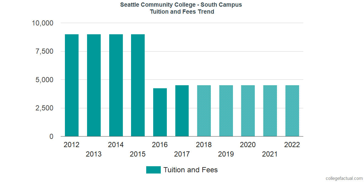 Tuition and Fees Trends at South Seattle College