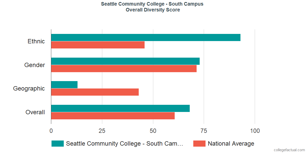 Overall Diversity at South Seattle College