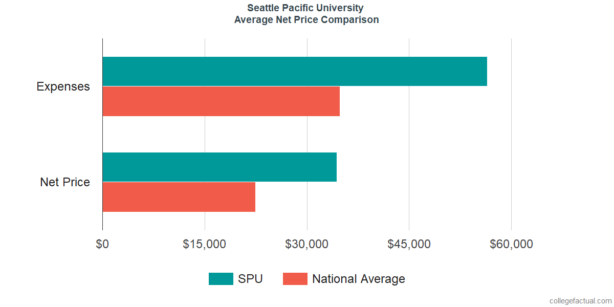 Net Price Comparisons at Seattle Pacific University