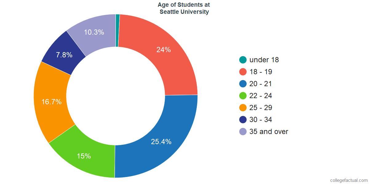 Age of Undergraduates at Seattle University
