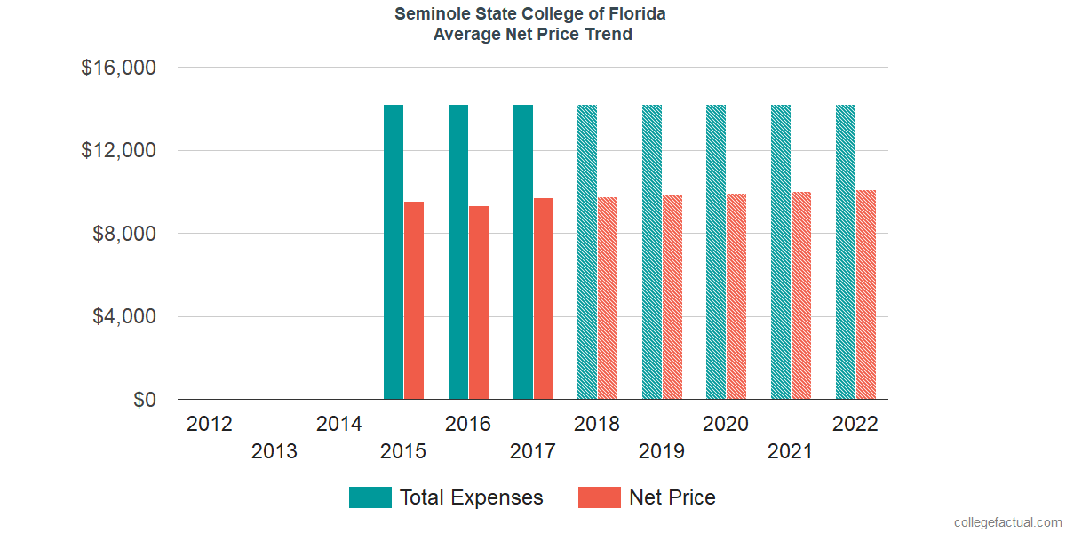 Average Net Price at Seminole State College of Florida