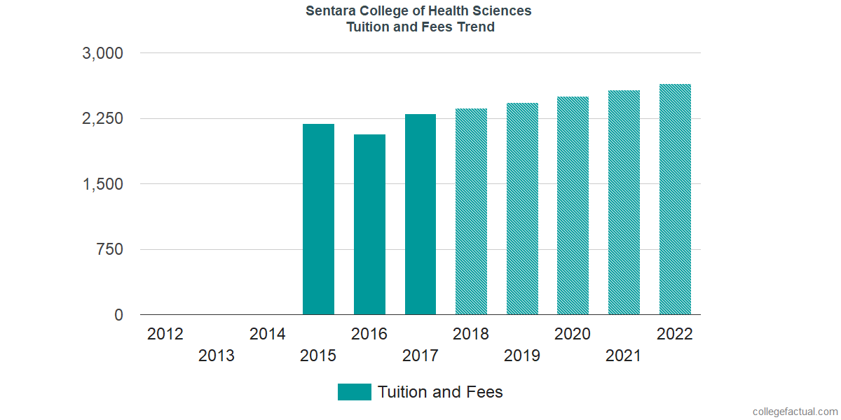 Tuition and Fees Trends at Sentara College of Health Sciences
