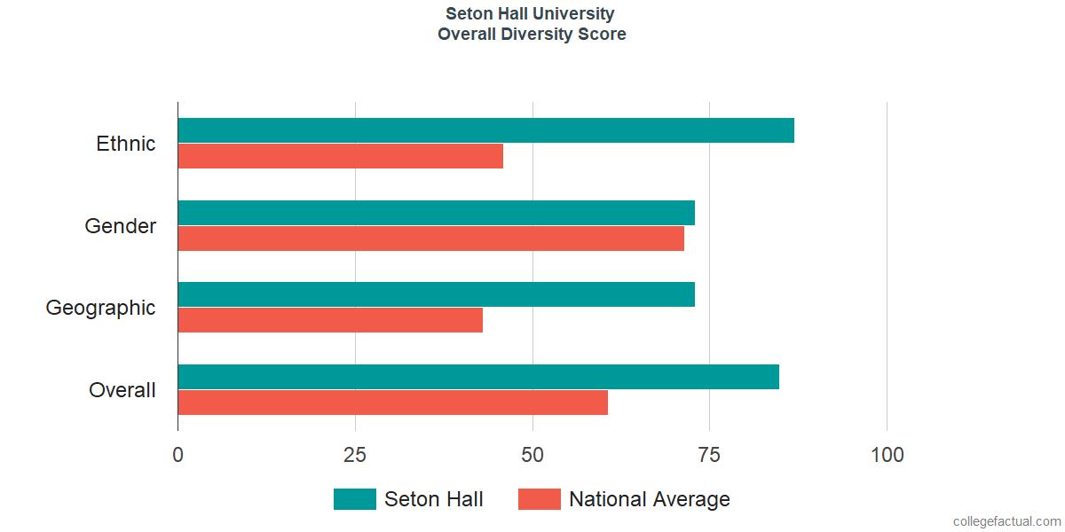 Overall Diversity at Seton Hall University