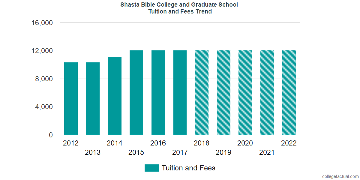 Tuition and Fees Trends at Shasta Bible College and Graduate School