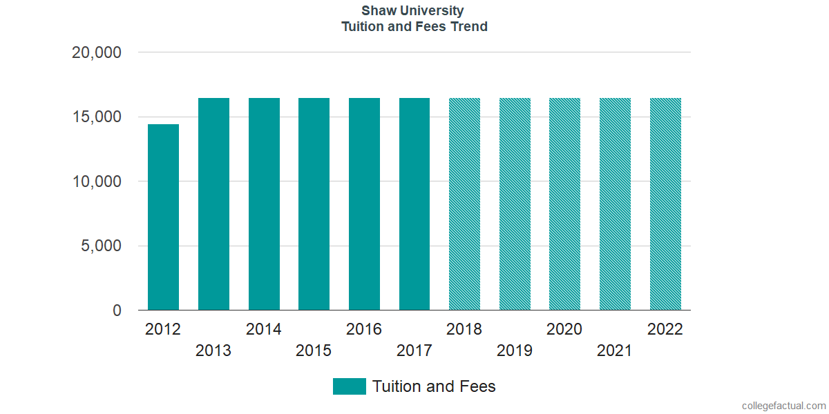 Tuition and Fees Trends at Shaw University