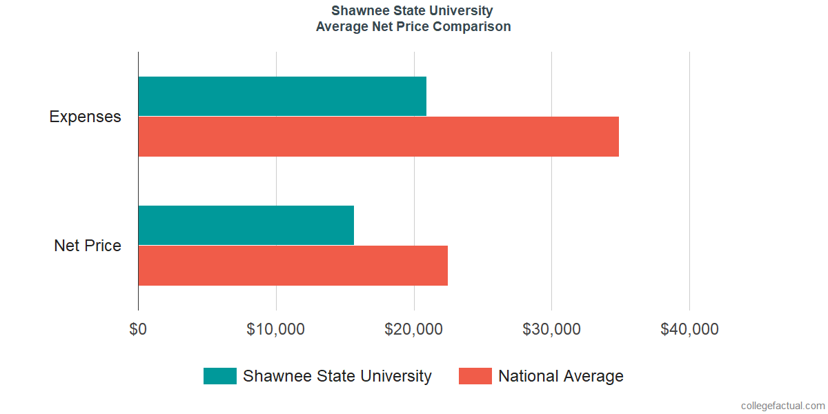 Net Price Comparisons at Shawnee State University