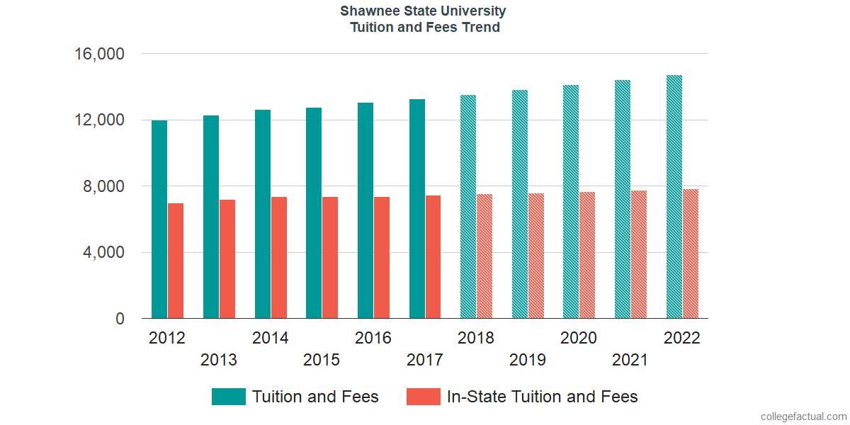 Tuition and Fees Trends at Shawnee State University