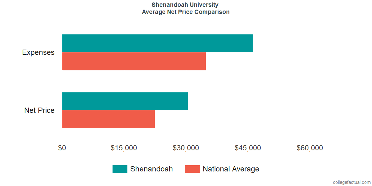 Net Price Comparisons at Shenandoah University