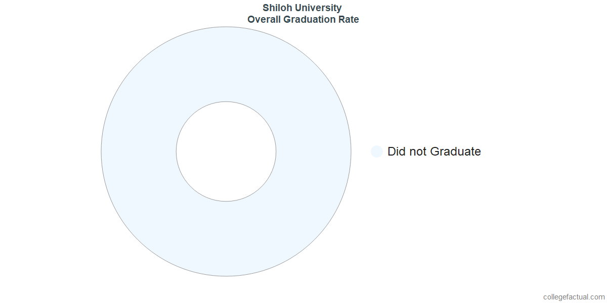 Shiloh UniversityUndergraduate Graduation Rate