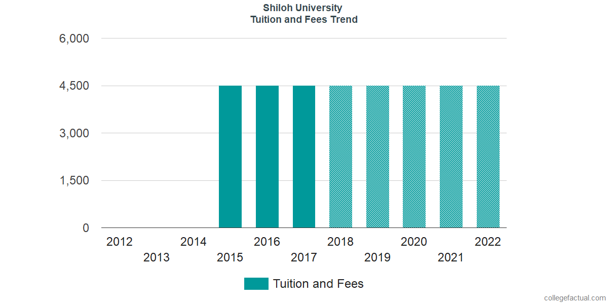 Tuition and Fees Trends at Shiloh University