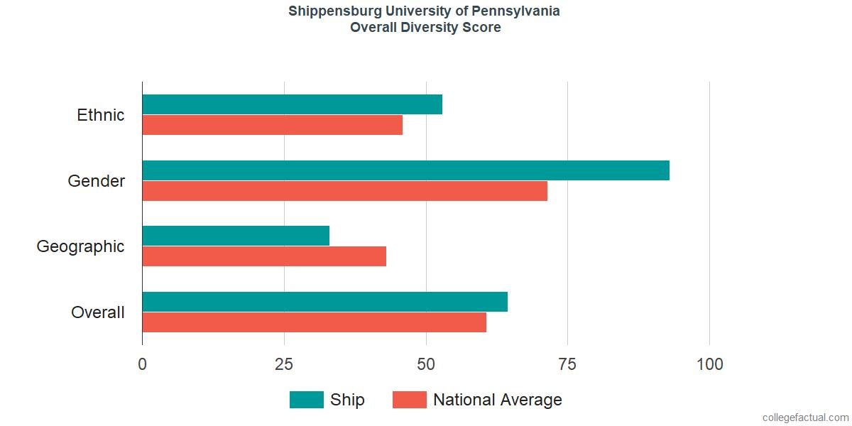 Overall Diversity at Shippensburg University of Pennsylvania