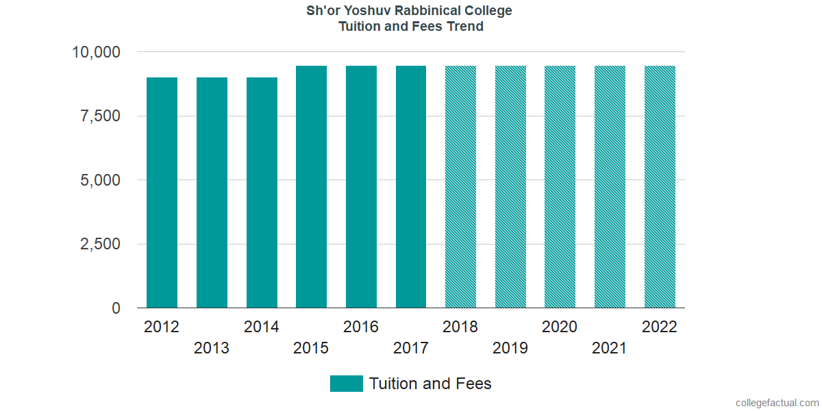 Tuition and Fees Trends at Sh'or Yoshuv Rabbinical College