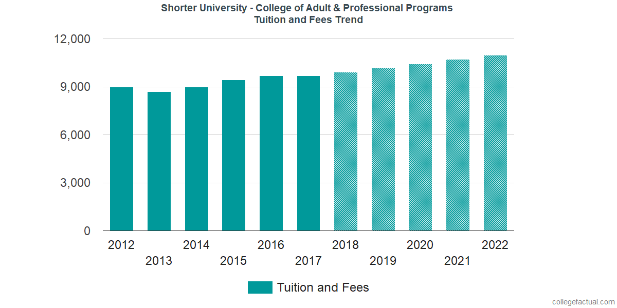 Tuition and Fees Trends at Shorter University - College of Adult & Professional Programs
