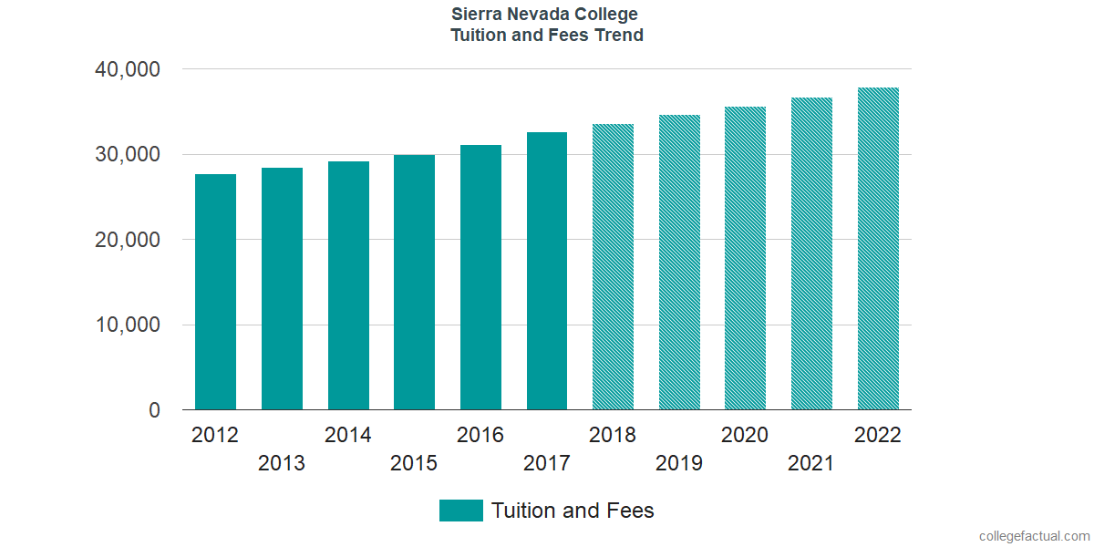 Tuition and Fees Trends at Sierra Nevada College