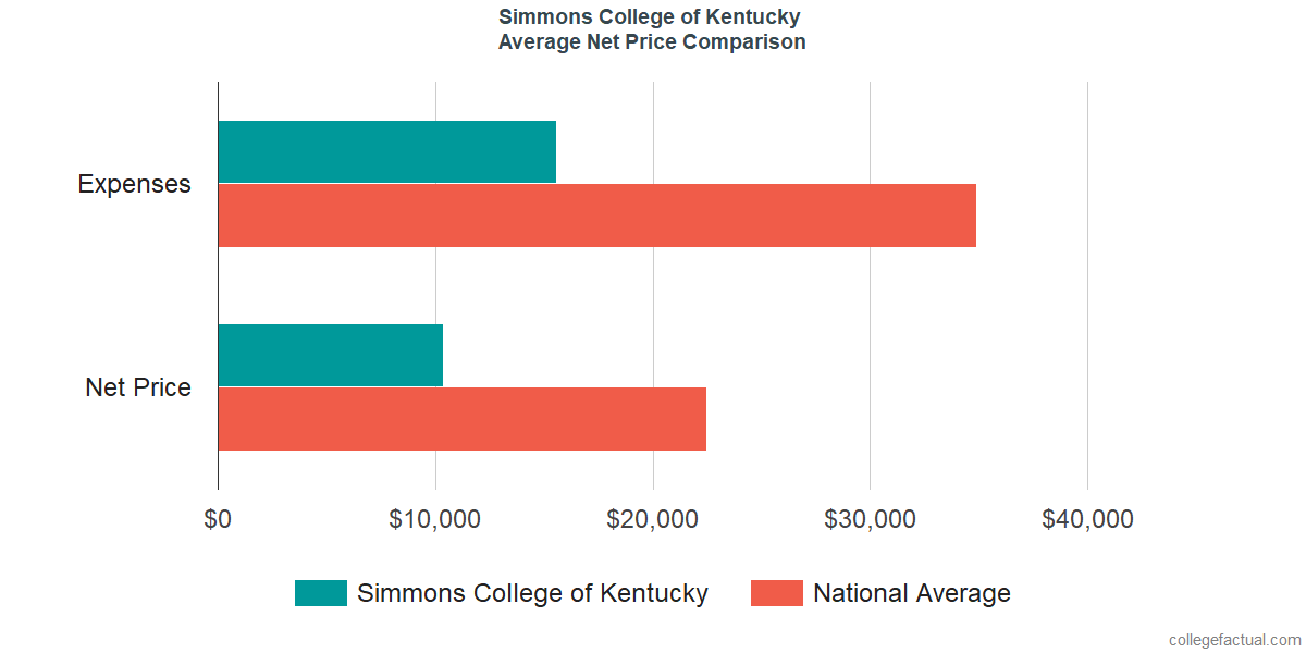 Net Price Comparisons at Simmons College of Kentucky