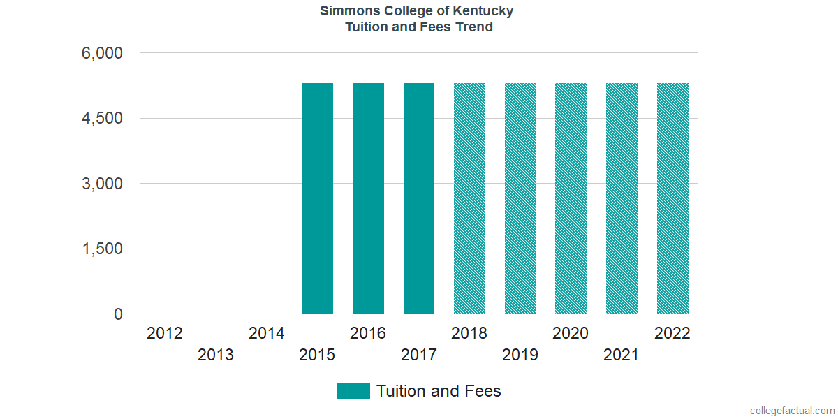 Tuition and Fees Trends at Simmons College of Kentucky