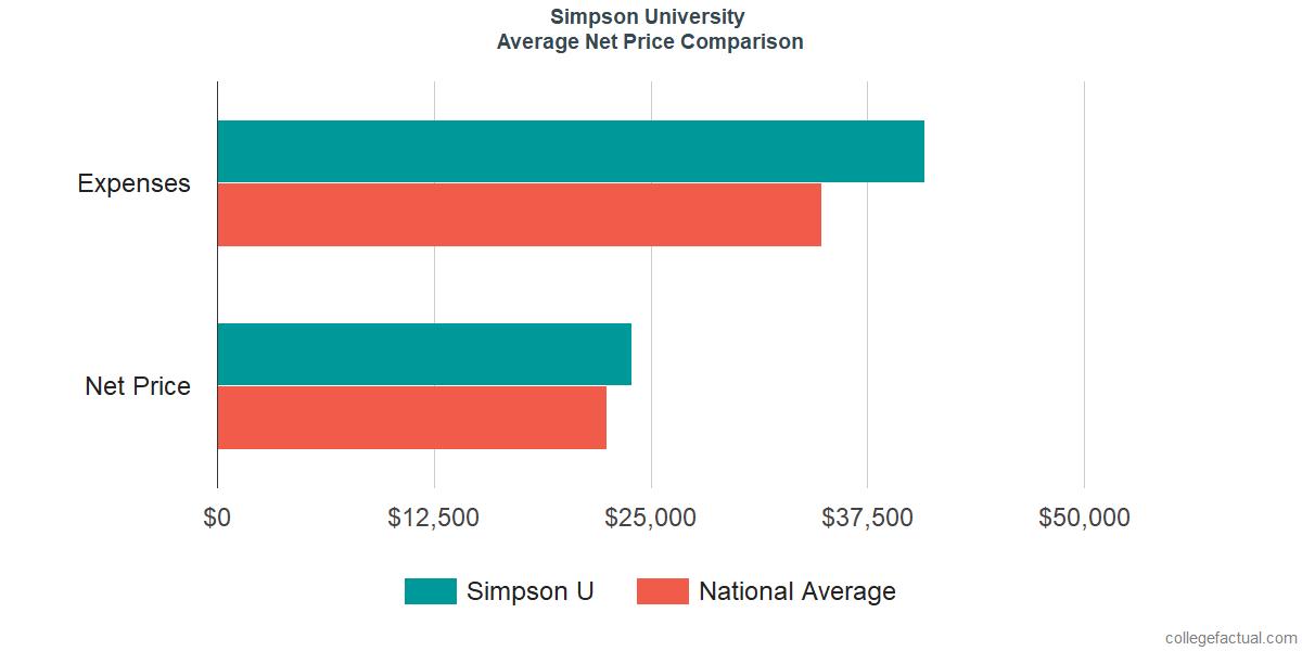Net Price Comparisons at Simpson University