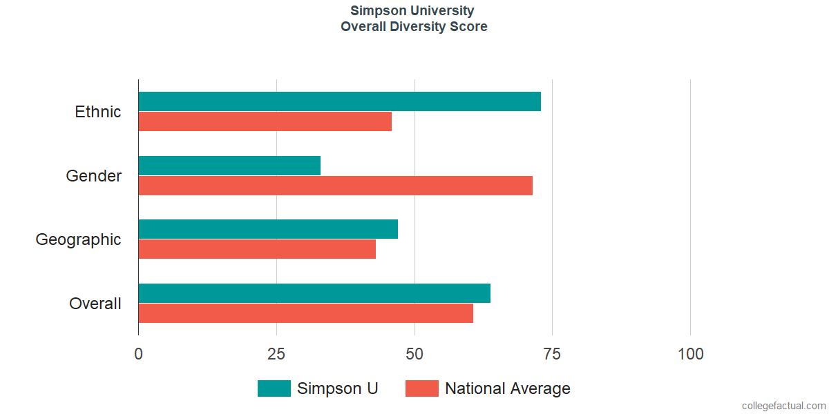 Overall Diversity at Simpson University