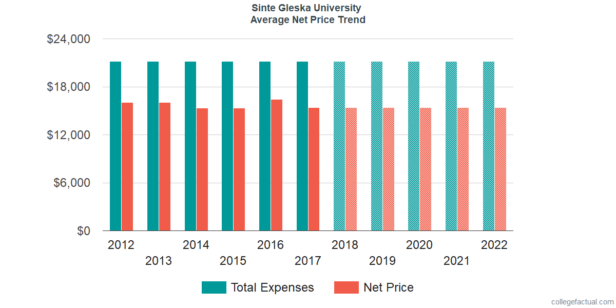 Net Price Trends at Sinte Gleska University
