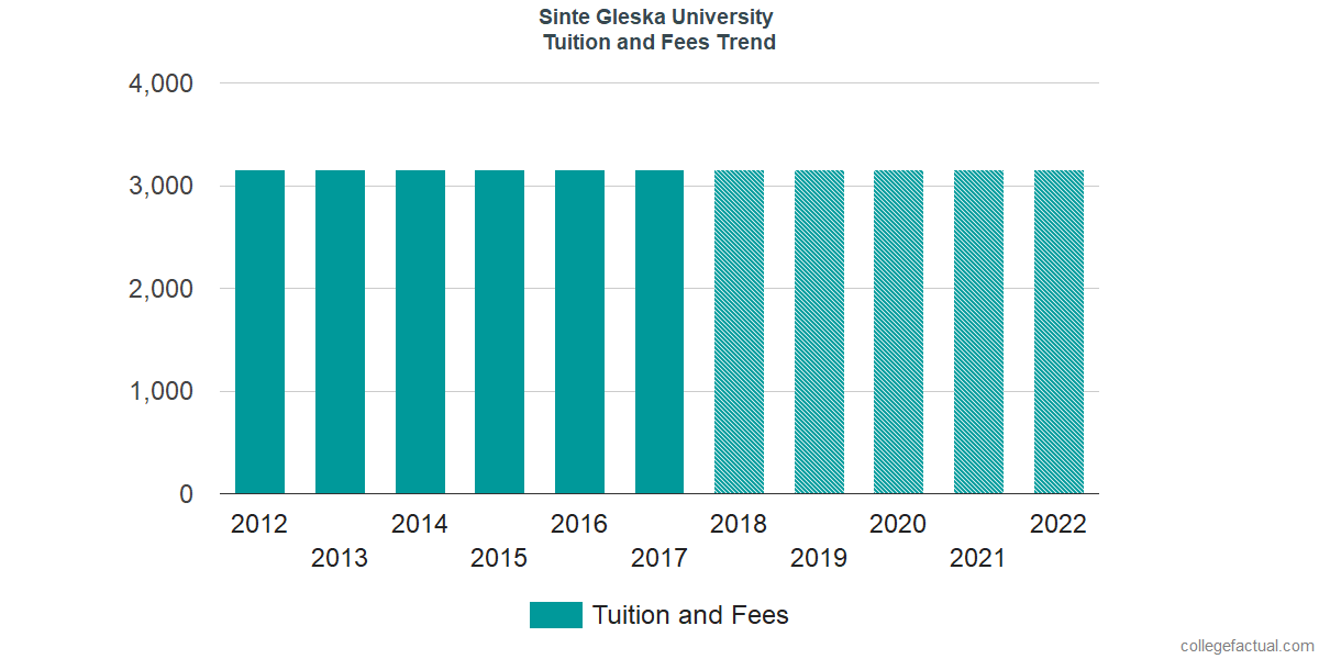 Tuition and Fees Trends at Sinte Gleska University
