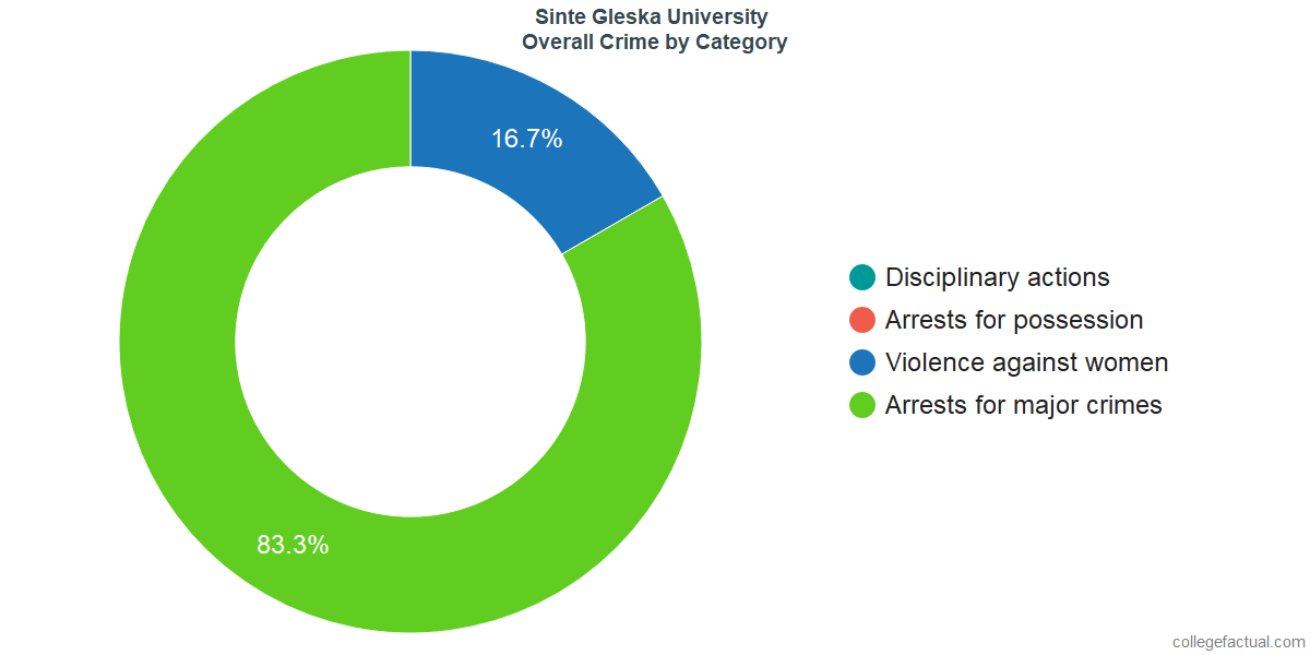 Overall Crime and Safety Incidents at Sinte Gleska University by Category