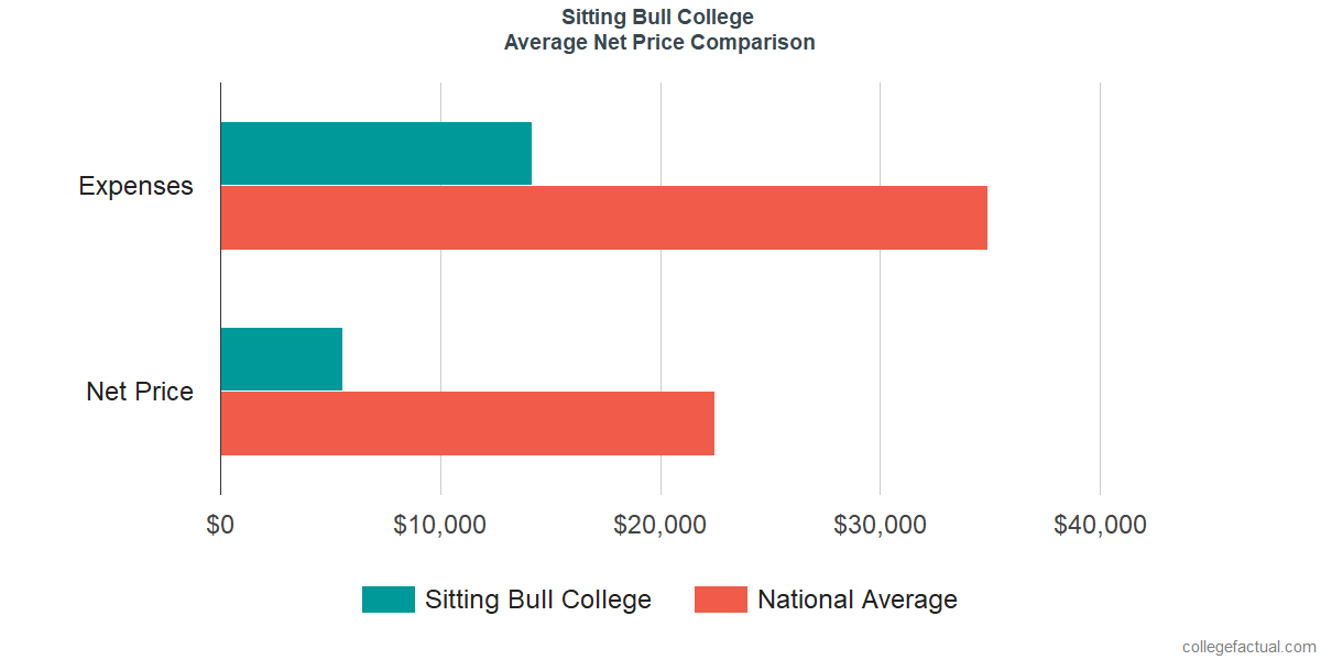 Net Price Comparisons at Sitting Bull College