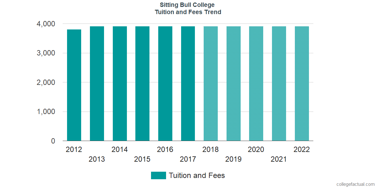 Tuition and Fees Trends at Sitting Bull College