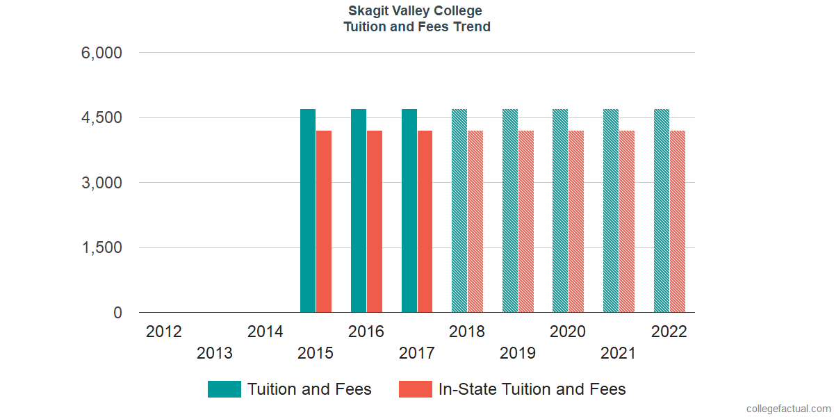 Tuition and Fees Trends at Skagit Valley College