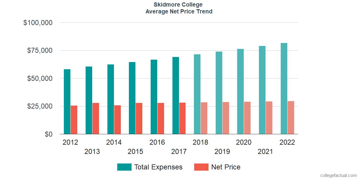 Net Price Trends at Skidmore College