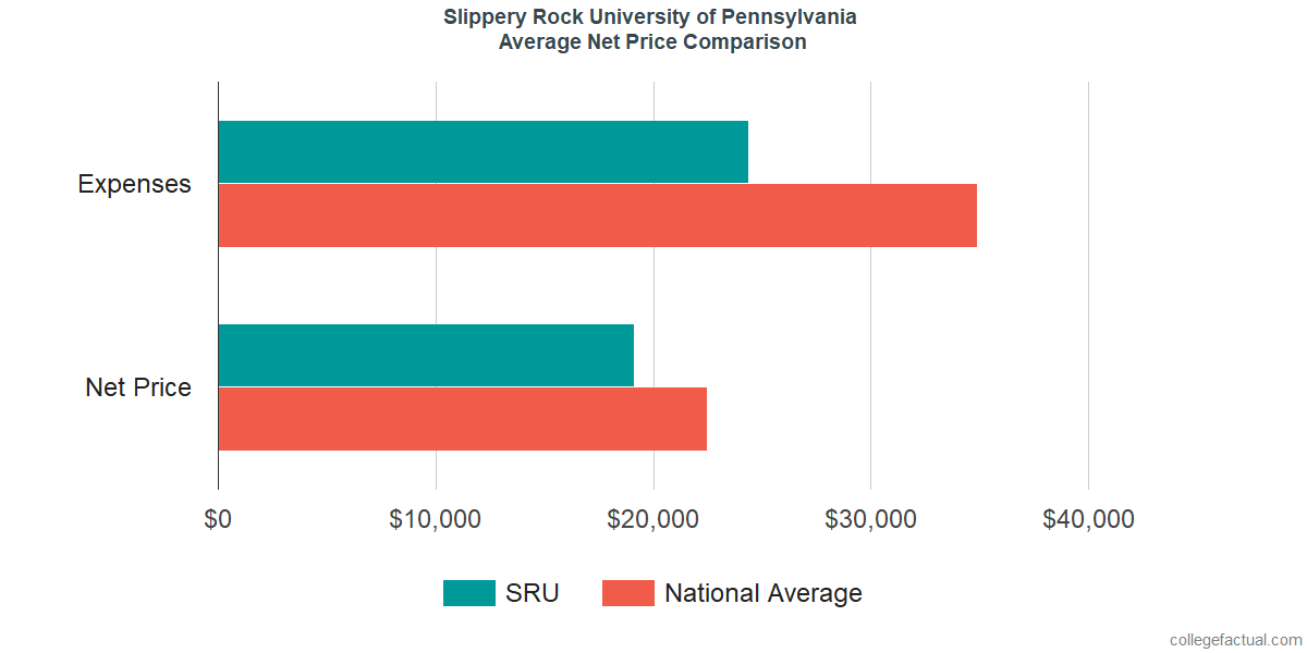 Net Price Comparisons at Slippery Rock University of Pennsylvania