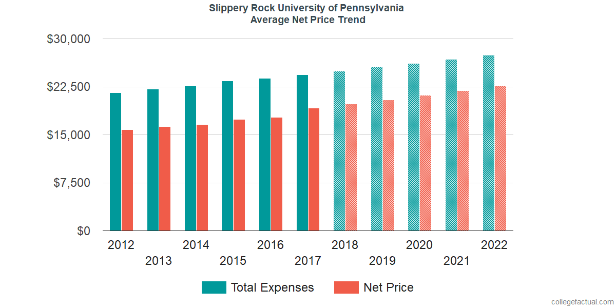 Net Price Trends at Slippery Rock University of Pennsylvania