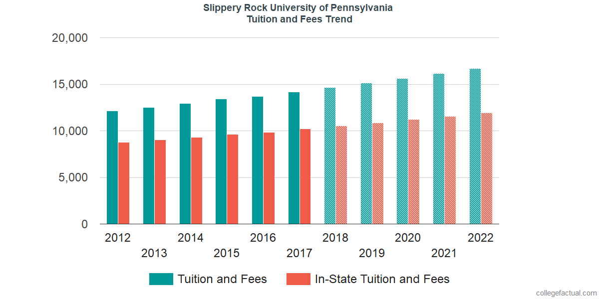 Tuition and Fees Trends at Slippery Rock University of Pennsylvania