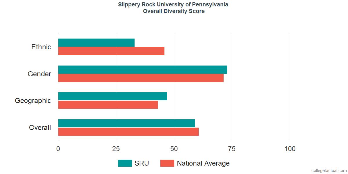 Overall Diversity at Slippery Rock University of Pennsylvania