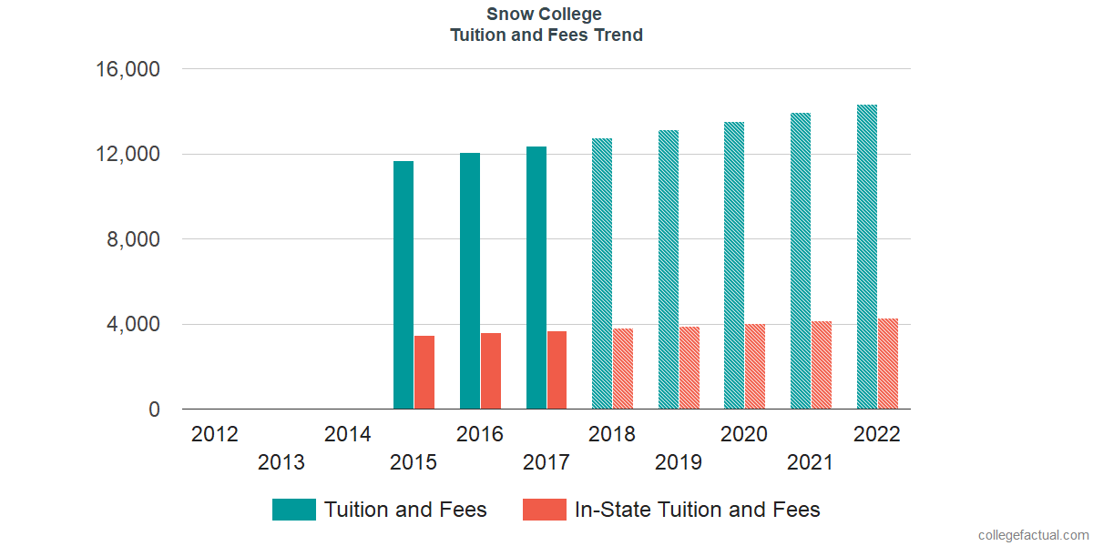 Tuition and Fees Trends at Snow College