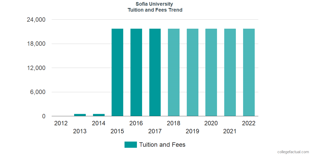 Tuition and Fees Trends at Sofia University