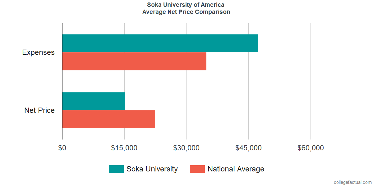 Net Price Comparisons at Soka University of America