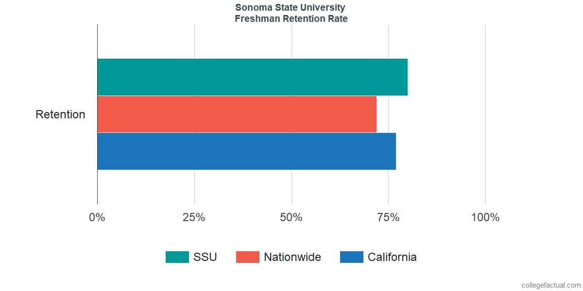Sonoma State University Graduation Rate & Retention Rate