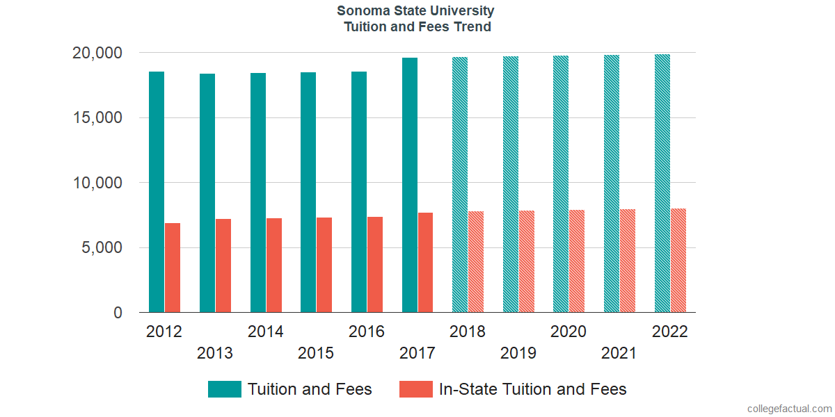 Tuition and Fees Trends at Sonoma State University