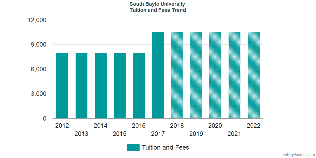 Tuition and Fees Trends at South Baylo University