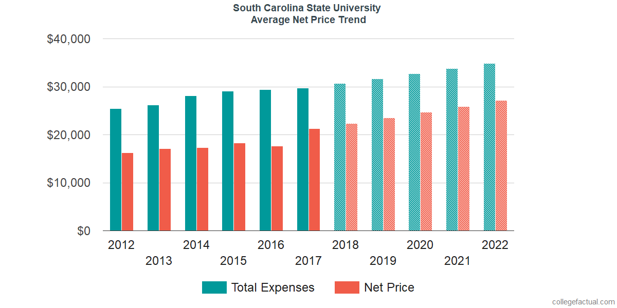 Net Price Trends at South Carolina State University