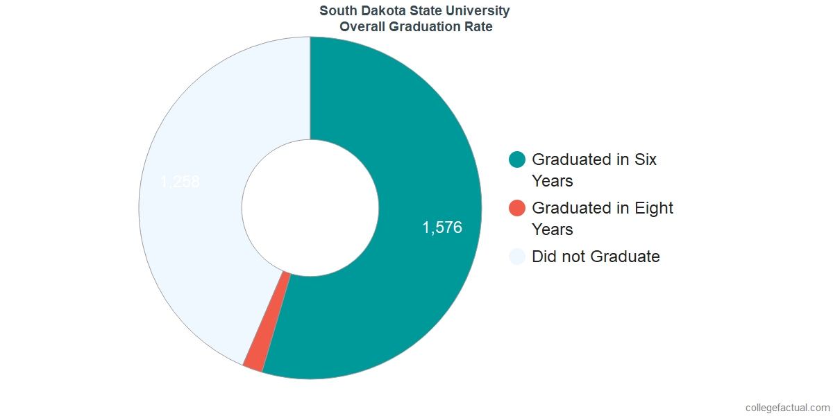 Undergraduate Graduation Rate at South Dakota State University