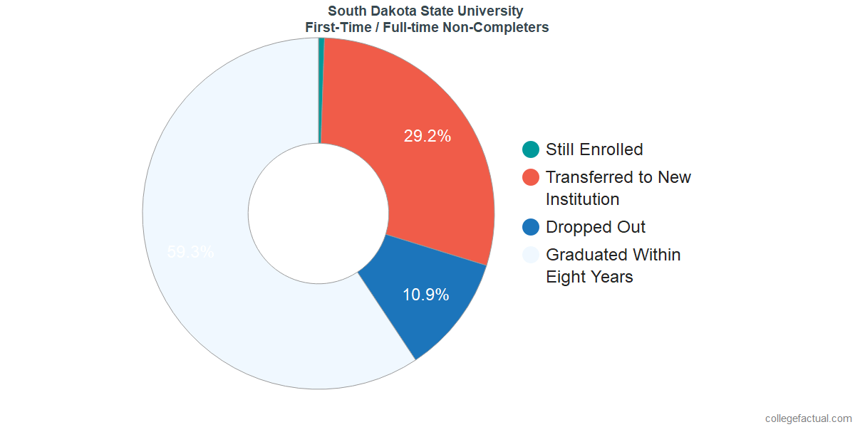 Non-completion rates for first-time / full-time students at South Dakota State University