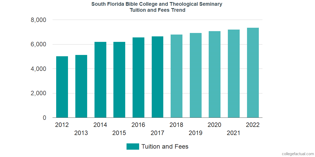 Tuition and Fees Trends at South Florida Bible College and Theological Seminary