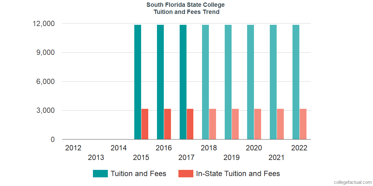 Tuition and Fees Trends at South Florida State College