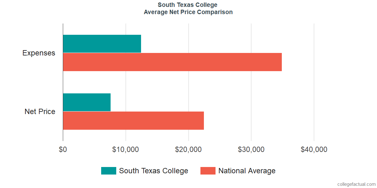 Net Price Comparisons at South Texas College