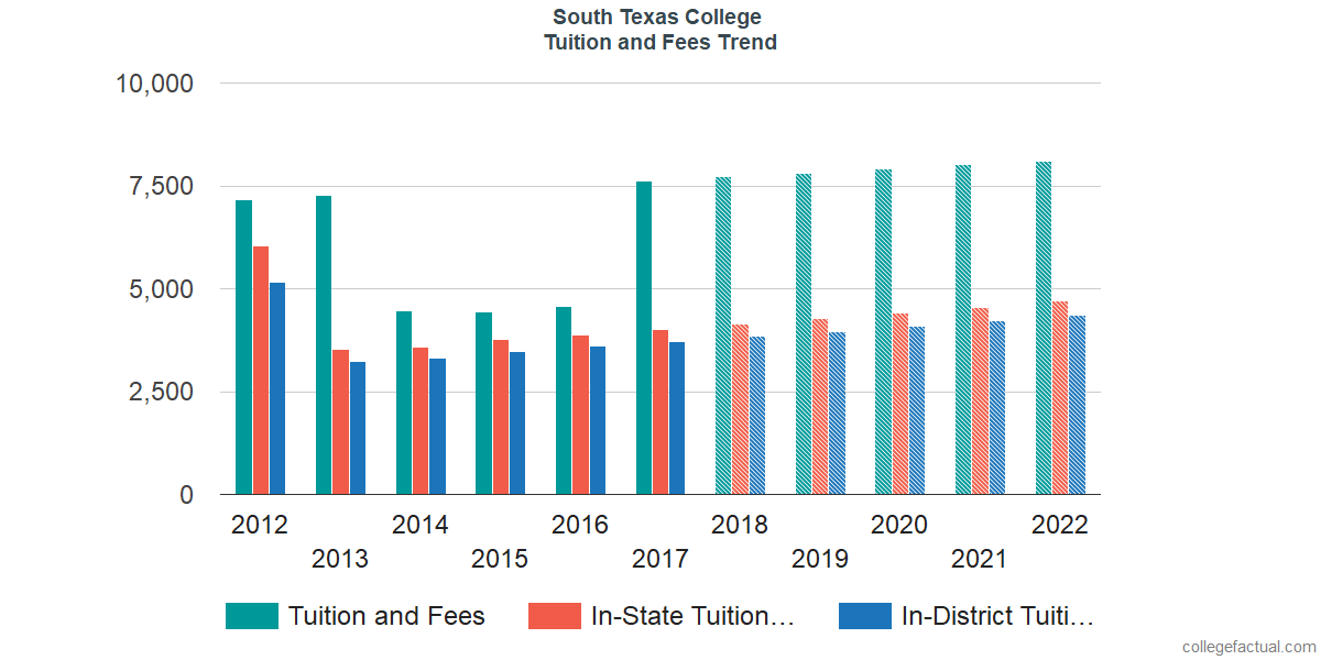 Tuition and Fees Trends at South Texas College