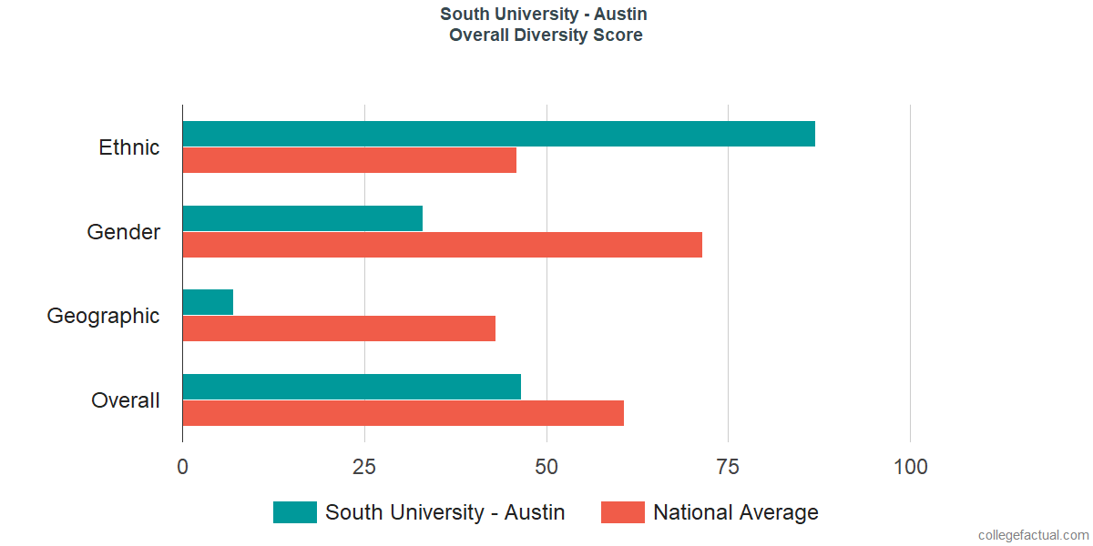 Overall Diversity at South University - Austin