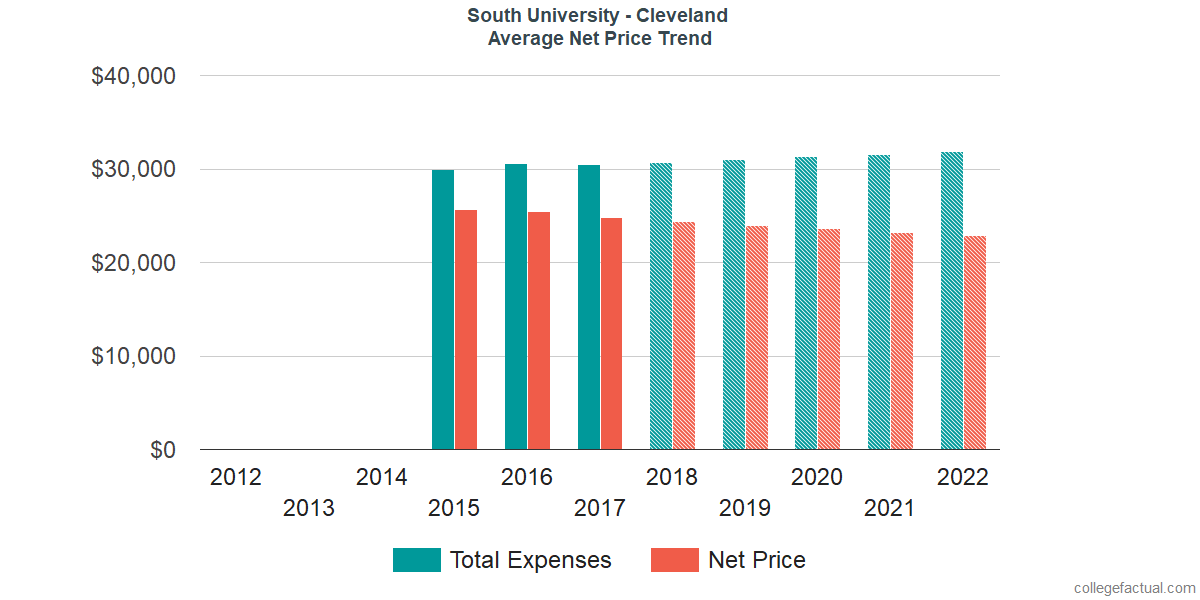 Net Price Trends at South University - Cleveland